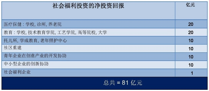 SingFirst Social Safety Net (chinese version)_Page_13
